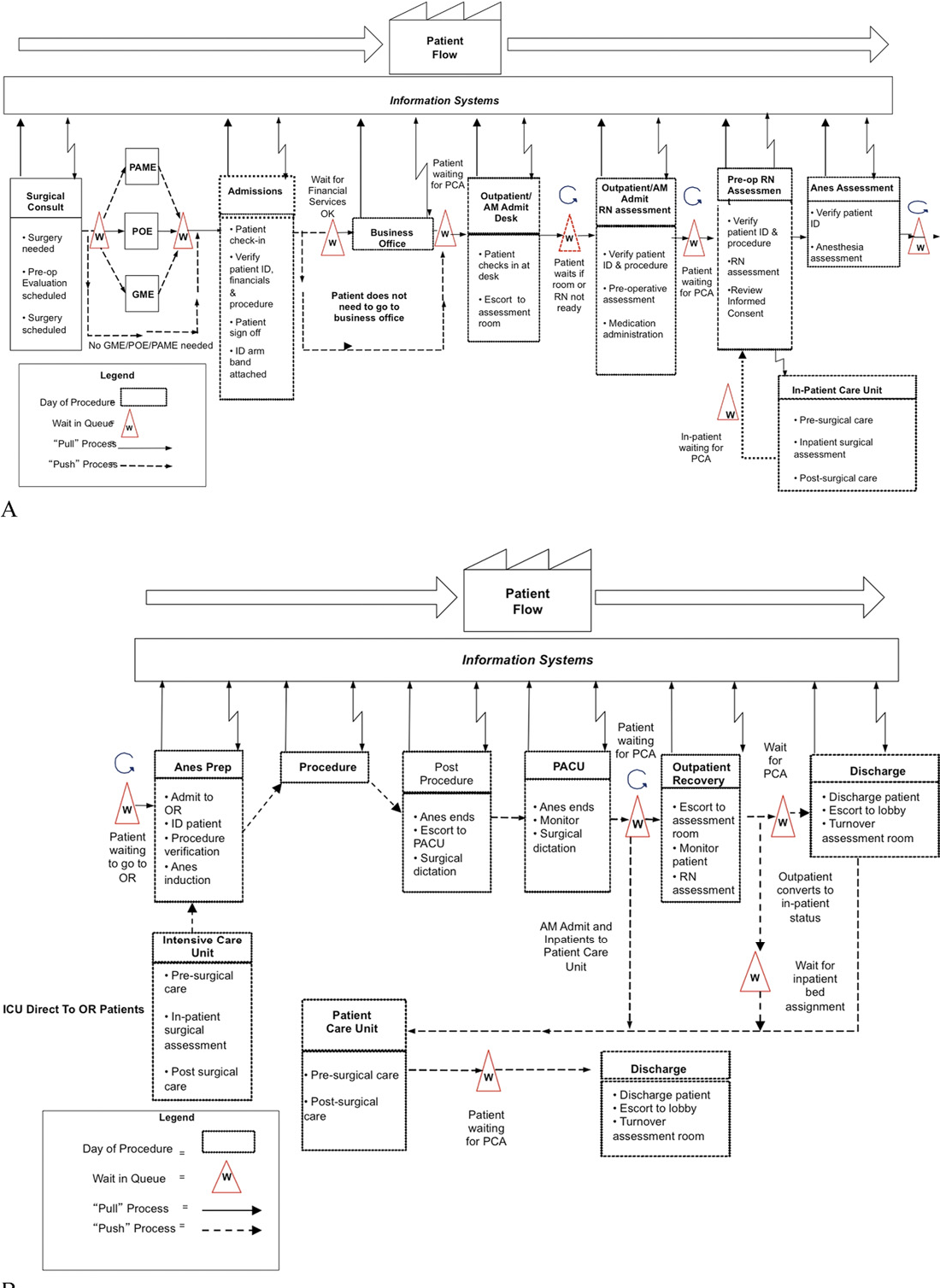 use of lean and six sigma methodology to improve operating room Project Improvement use of lean and six sigma methodology to improve operating room efficiency in a high volume tertiary care academic medical center semantic scholar