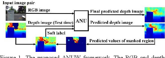 Figure 1 for A Weakly-Supervised Depth Estimation Network Using Attention Mechanism