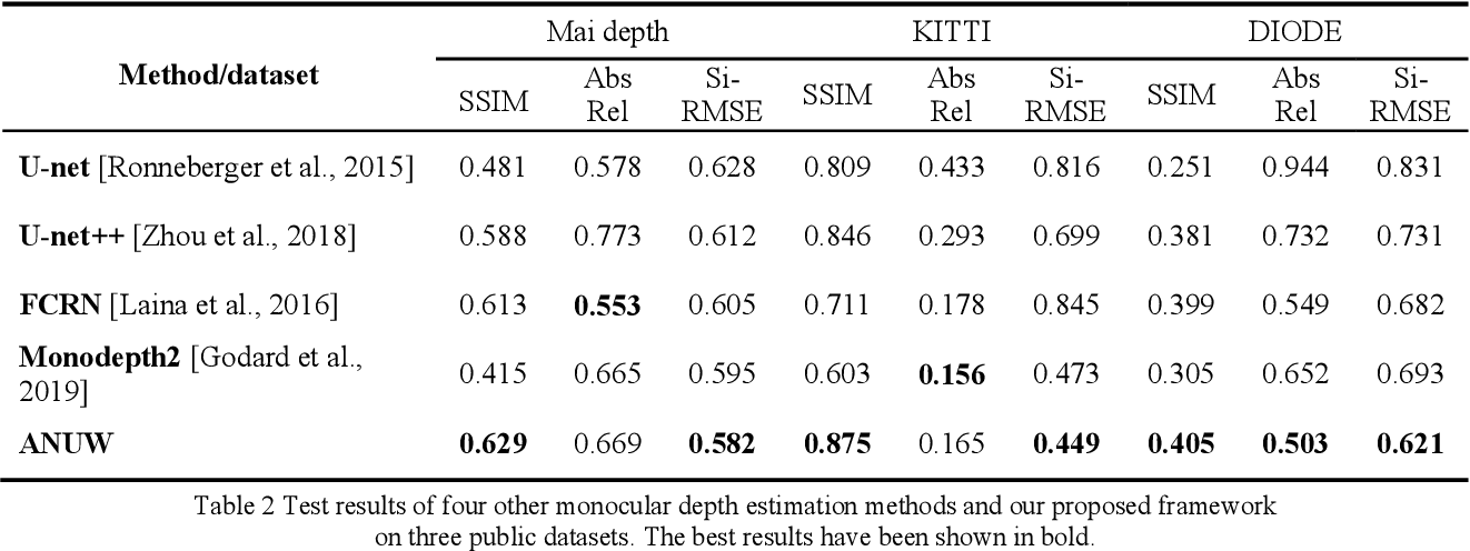 Figure 4 for A Weakly-Supervised Depth Estimation Network Using Attention Mechanism