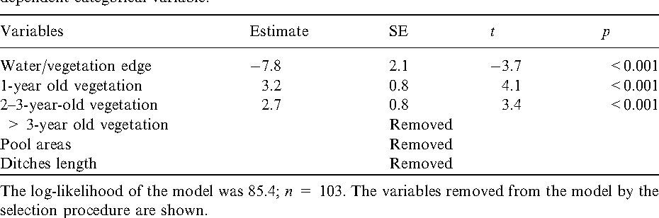 Table 2. Results of the logistic regression model using the presence or absence of Bittern as dependent categorical variable.