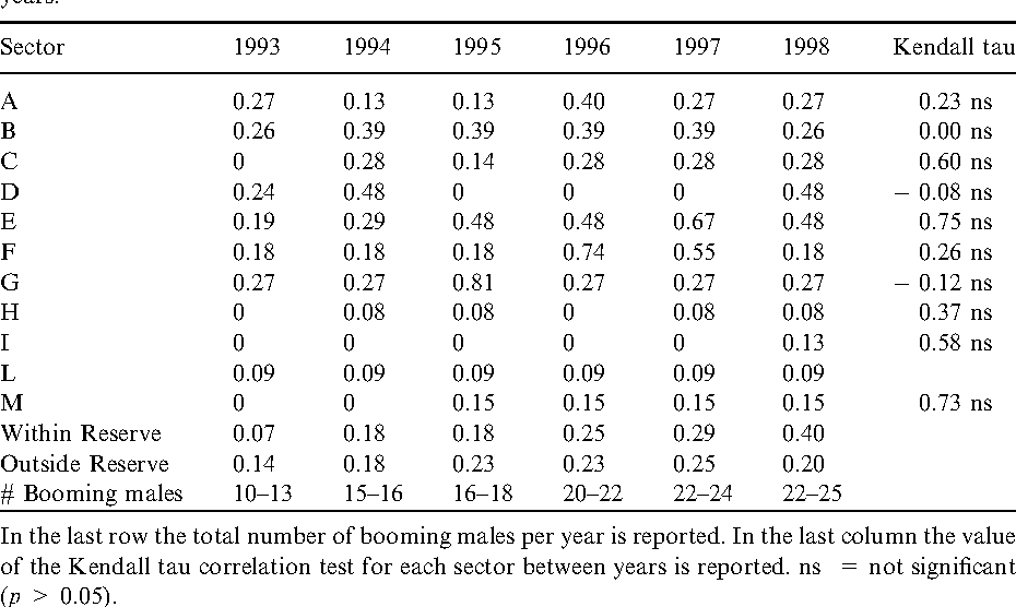 Table 1. Booming male density (minimum number of individuals per 10 ha) in each sector of the Massaciuccoli marsh (letters as in figure 1) and within and outside the reserves, in the indicated years.