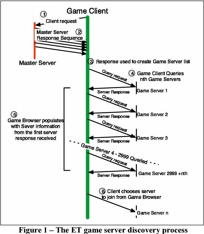 Measuring a Wolfenstein enemy territory master server's