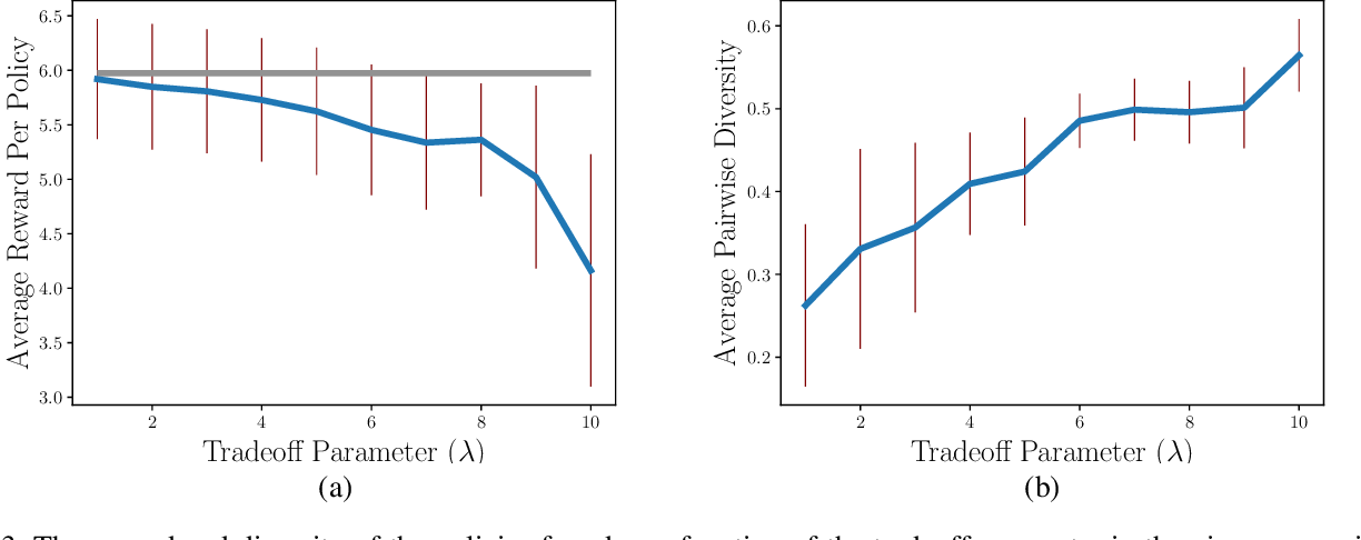 Figure 3 for Multiple Plans are Better than One: Diverse Stochastic Planning