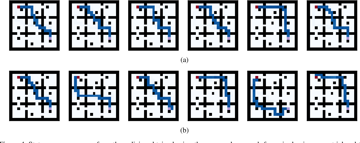 Figure 4 for Multiple Plans are Better than One: Diverse Stochastic Planning
