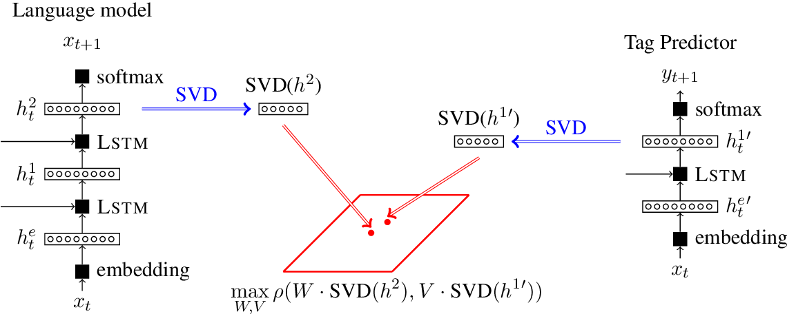 Figure 1 for Understanding Learning Dynamics Of Language Models with SVCCA