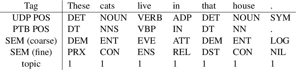 Figure 2 for Understanding Learning Dynamics Of Language Models with SVCCA