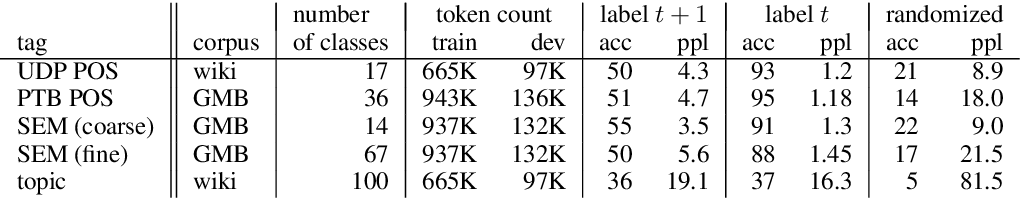 Figure 4 for Understanding Learning Dynamics Of Language Models with SVCCA