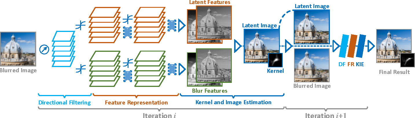 Figure 1 for Learn to Model Motion from Blurry Footages