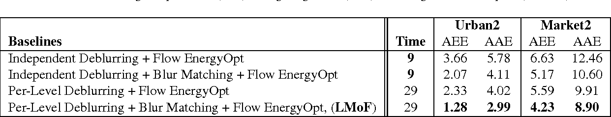 Figure 4 for Learn to Model Motion from Blurry Footages