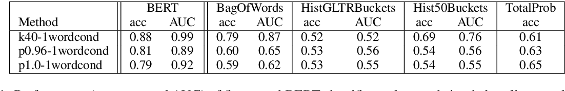 Figure 1 for Human and Automatic Detection of Generated Text