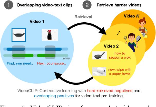 Figure 1 for VideoCLIP: Contrastive Pre-training for Zero-shot Video-Text Understanding