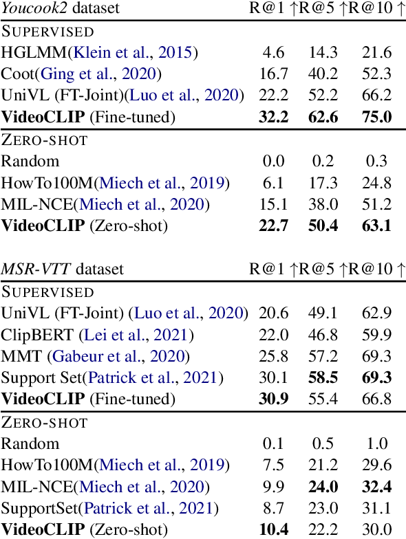 Figure 2 for VideoCLIP: Contrastive Pre-training for Zero-shot Video-Text Understanding
