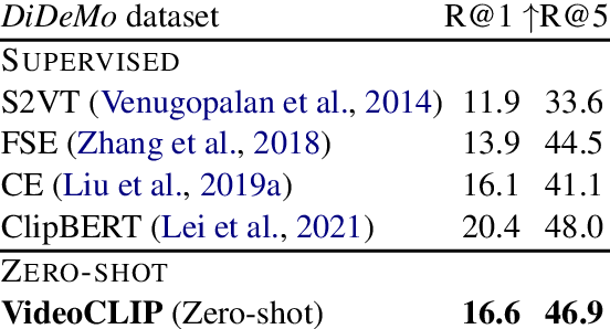 Figure 3 for VideoCLIP: Contrastive Pre-training for Zero-shot Video-Text Understanding