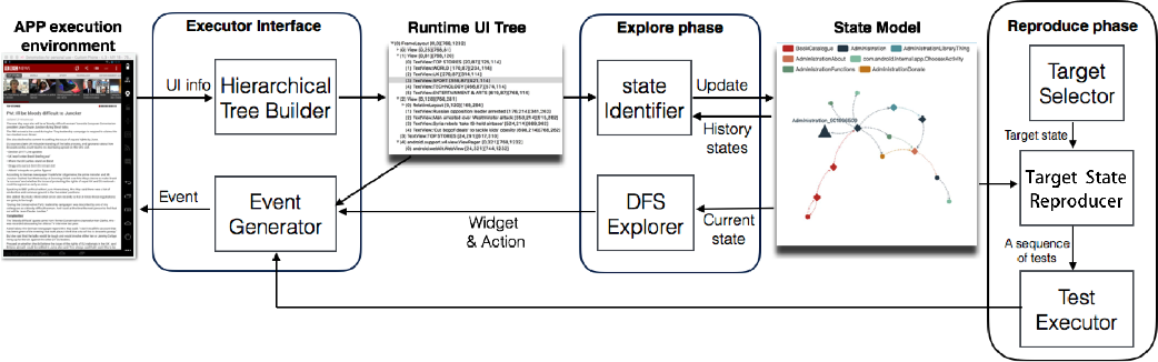 Figure 1 from DroidWalker: Generating Reproducible Test Cases via