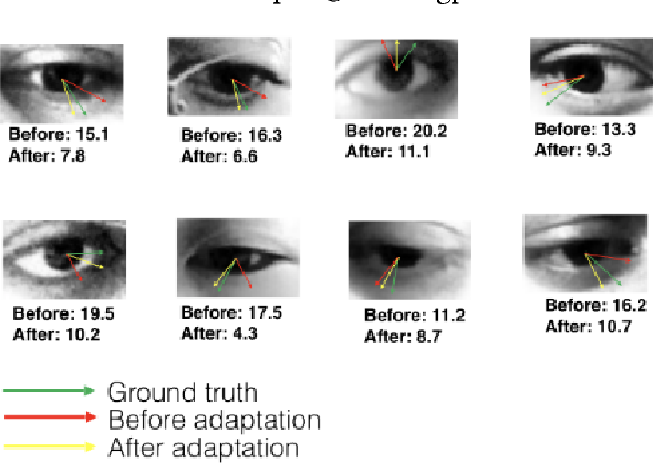 Figure 1 for Unsupervised Domain Adaptation for Learning Eye Gaze from a Million Synthetic Images: An Adversarial Approach