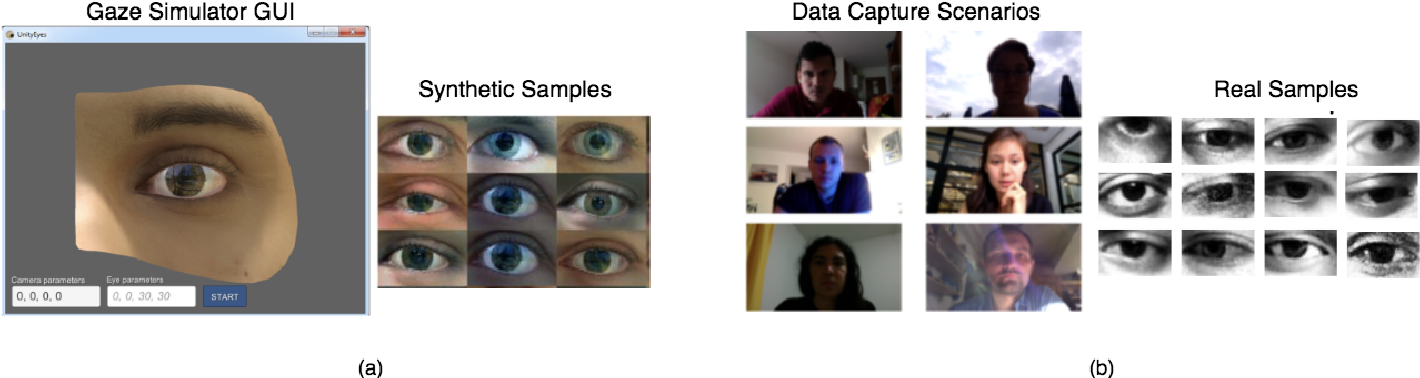 Figure 3 for Unsupervised Domain Adaptation for Learning Eye Gaze from a Million Synthetic Images: An Adversarial Approach