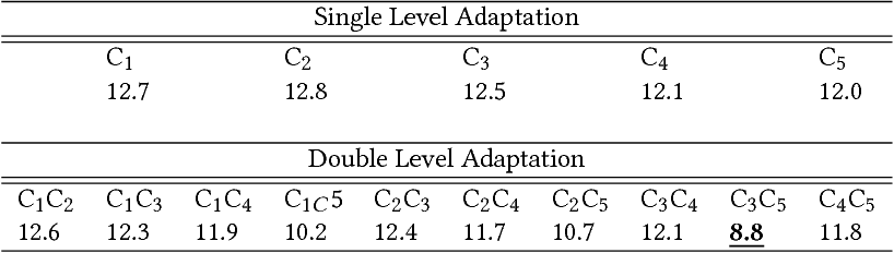 Figure 4 for Unsupervised Domain Adaptation for Learning Eye Gaze from a Million Synthetic Images: An Adversarial Approach