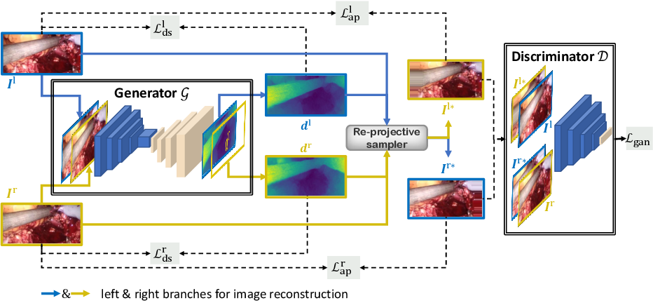 Figure 1 for Self-Supervised Generative Adversarial Network for Depth Estimation in Laparoscopic Images