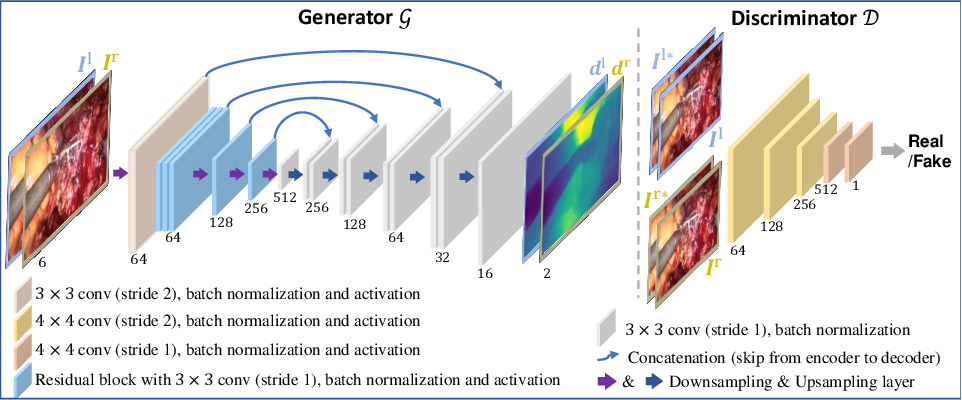 Figure 3 for Self-Supervised Generative Adversarial Network for Depth Estimation in Laparoscopic Images