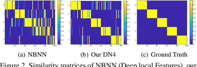 Figure 4 for Revisiting Local Descriptor based Image-to-Class Measure for Few-shot Learning