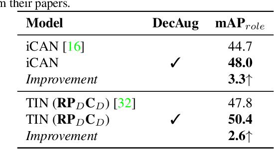 Figure 2 for DecAug: Augmenting HOI Detection via Decomposition