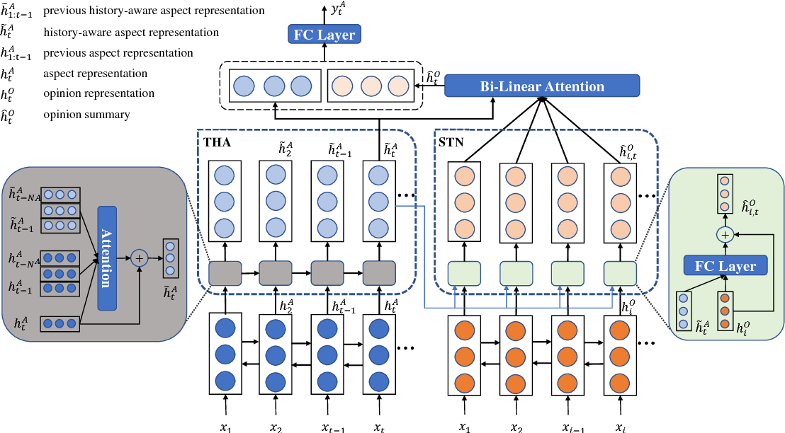 Figure 1 for Aspect Term Extraction with History Attention and Selective Transformation