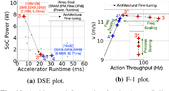 Figure 2 for Machine Learning-Based Automated Design Space Exploration for Autonomous Aerial Robots