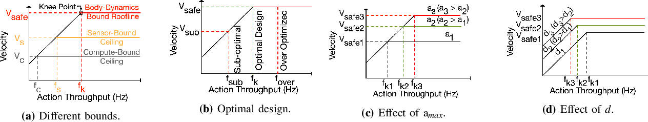 Figure 4 for Machine Learning-Based Automated Design Space Exploration for Autonomous Aerial Robots