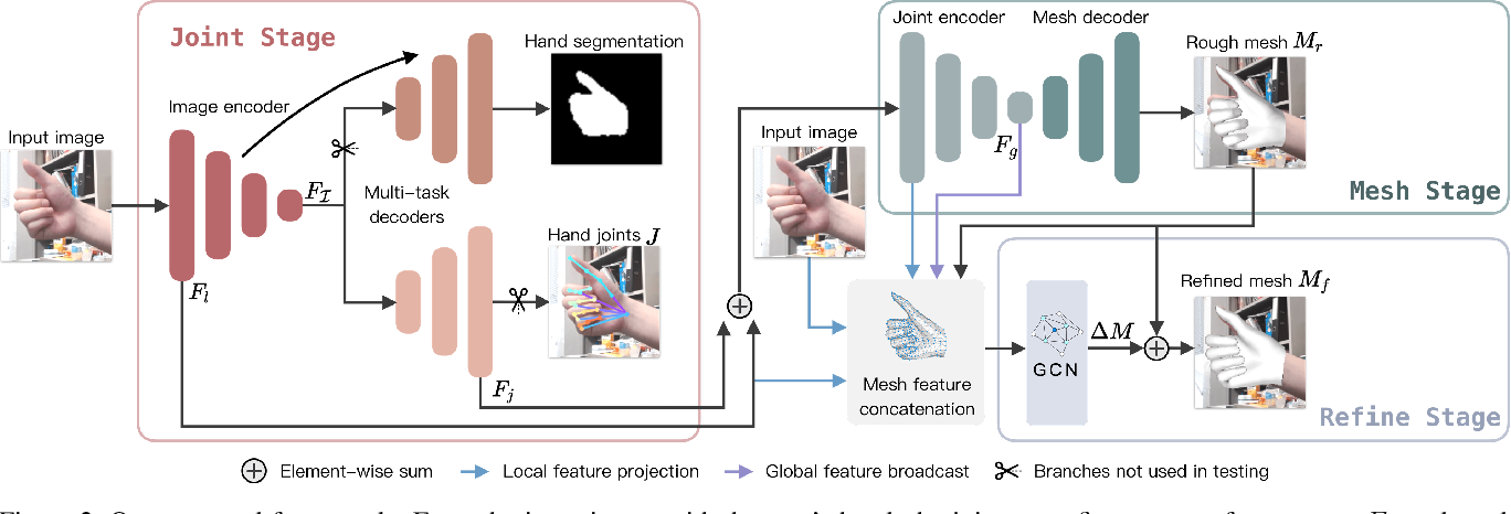 Figure 3 for Towards Accurate Alignment in Real-time 3D Hand-Mesh Reconstruction