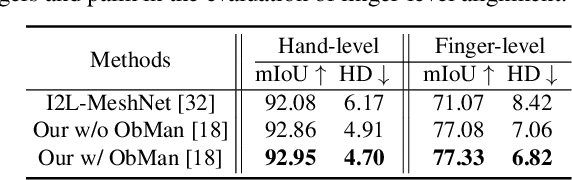 Figure 4 for Towards Accurate Alignment in Real-time 3D Hand-Mesh Reconstruction