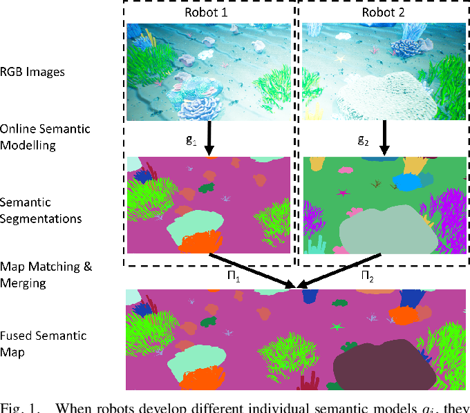 Figure 1 for Multi-Robot Distributed Semantic Mapping in Unfamiliar Environments through Online Matching of Learned Representations