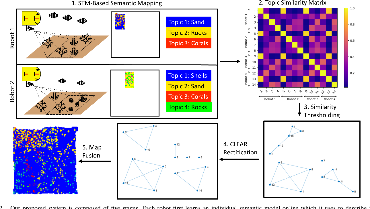 Figure 2 for Multi-Robot Distributed Semantic Mapping in Unfamiliar Environments through Online Matching of Learned Representations