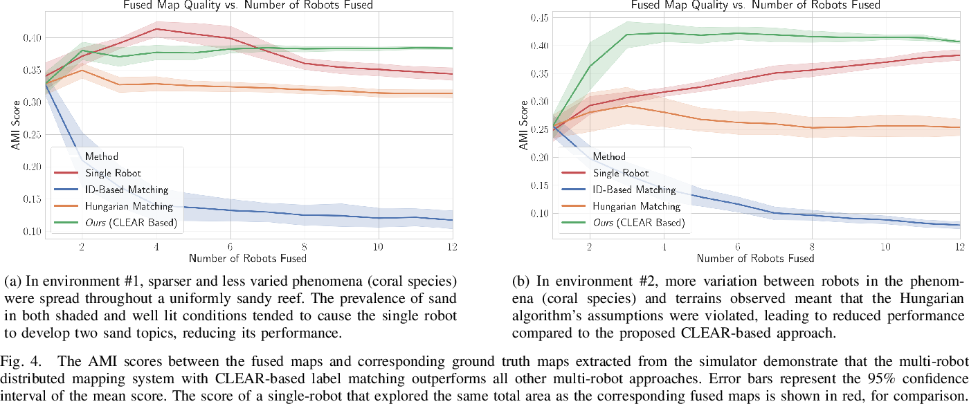 Figure 4 for Multi-Robot Distributed Semantic Mapping in Unfamiliar Environments through Online Matching of Learned Representations