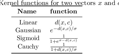 Figure 2 for Feature space transformations and model selection to improve the performance of classifiers