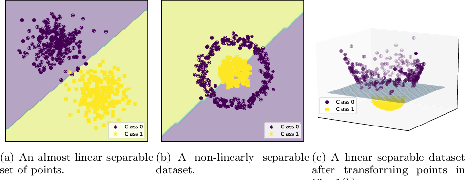 Figure 1 for Feature space transformations and model selection to improve the performance of classifiers