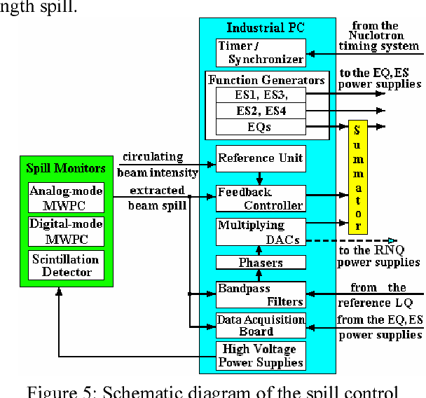 PDF] NUCLOTRON EXTRACTED BEAM SPILL CONTROL - Semantic Scholar