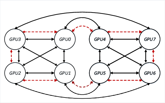 Figure 1 for Blink: Fast and Generic Collectives for Distributed ML
