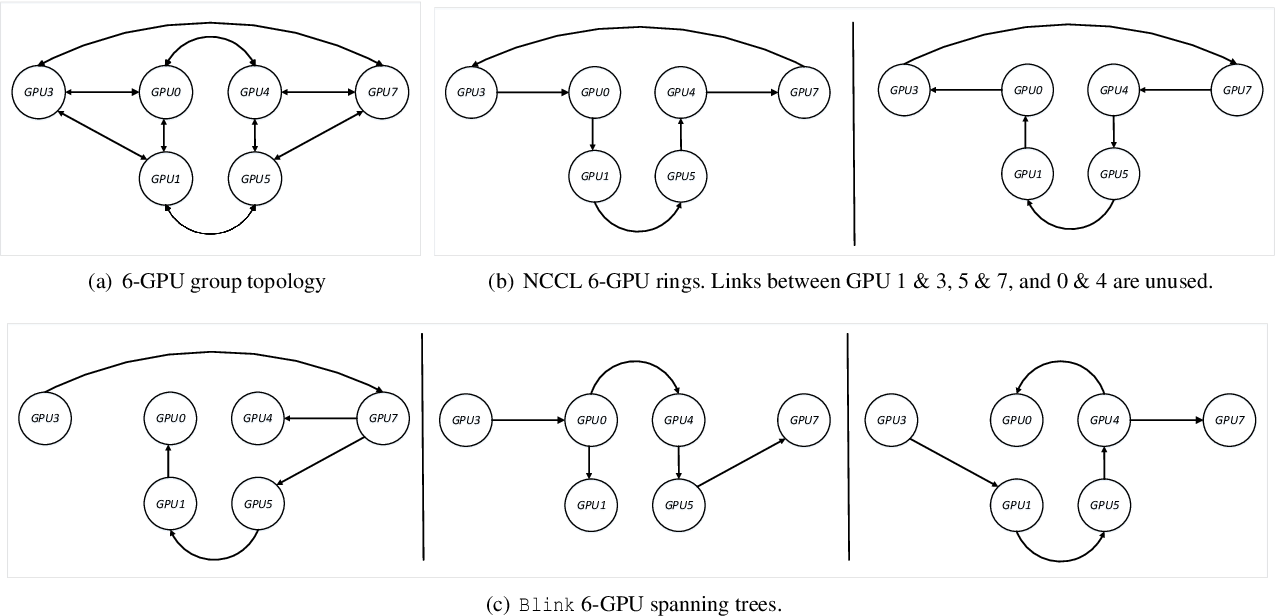 Figure 4 for Blink: Fast and Generic Collectives for Distributed ML