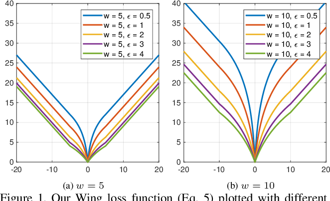 Figure 1 for Wing Loss for Robust Facial Landmark Localisation with Convolutional Neural Networks