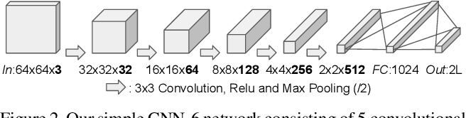Figure 3 for Wing Loss for Robust Facial Landmark Localisation with Convolutional Neural Networks