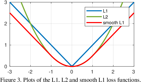 Figure 4 for Wing Loss for Robust Facial Landmark Localisation with Convolutional Neural Networks