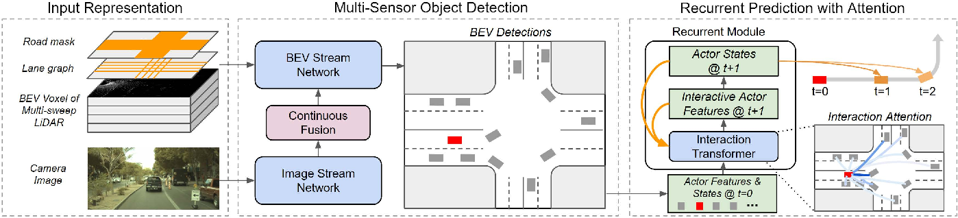 Figure 1 for End-to-end Contextual Perception and Prediction with Interaction Transformer