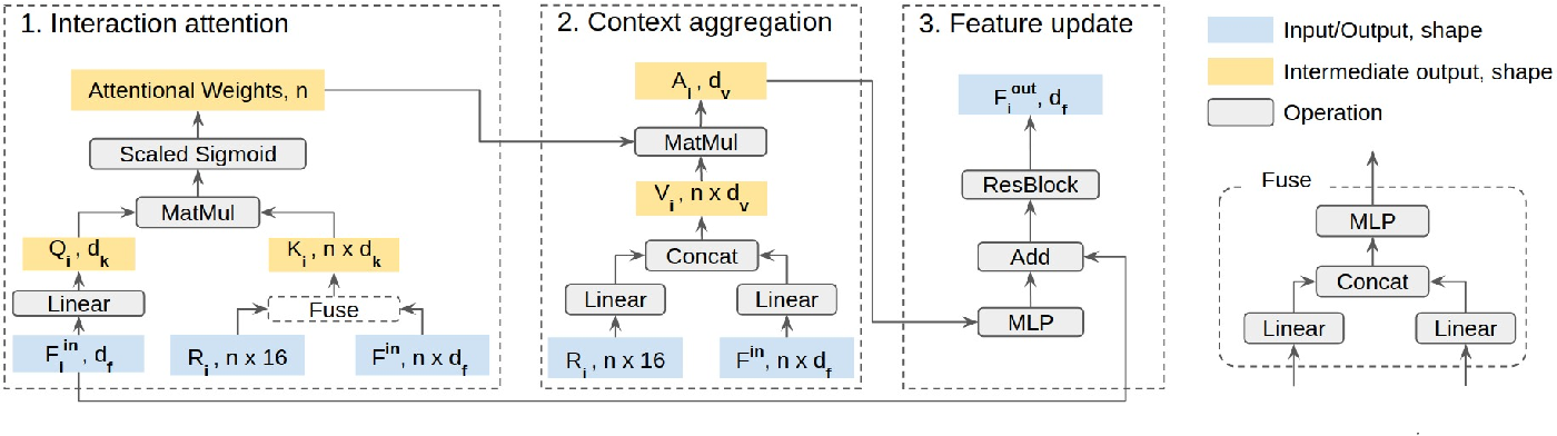 Figure 2 for End-to-end Contextual Perception and Prediction with Interaction Transformer