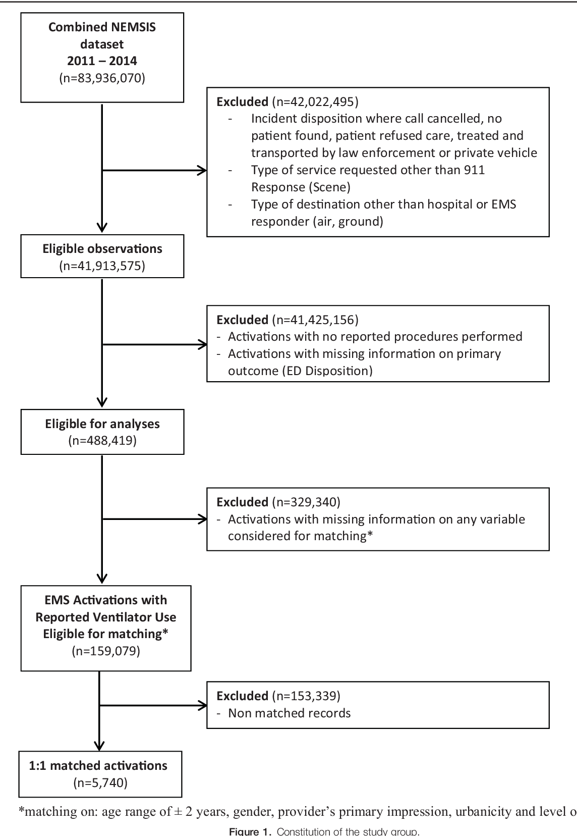 PDF] Impact of prehospital mechanical ventilation - Semantic