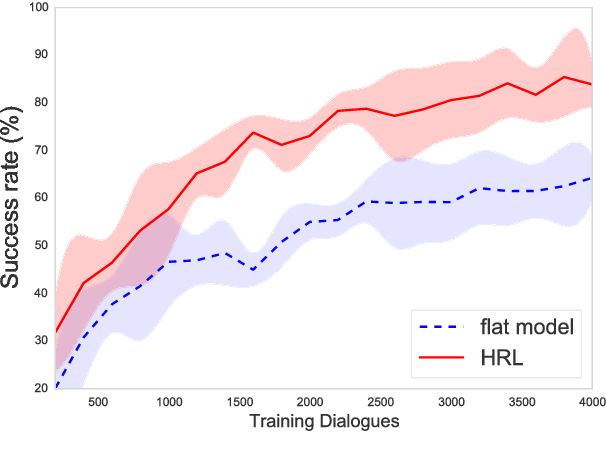 Figure 2 for Sub-domain Modelling for Dialogue Management with Hierarchical Reinforcement Learning