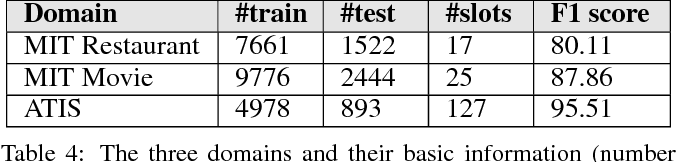 Figure 4 for Submodularity-Inspired Data Selection for Goal-Oriented Chatbot Training Based on Sentence Embeddings