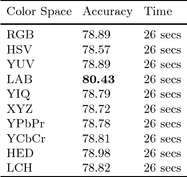 Figure 1 for ColorNet: Investigating the importance of color spaces for image classification