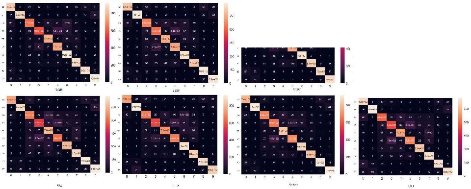 Figure 2 for ColorNet: Investigating the importance of color spaces for image classification