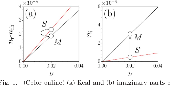 Fig. 1. (Color online) (a) Real and (b) imaginary parts of refractive index of a SiO2–VO2 nanocomposite in metal (black curves) and semiconductor [gray curves (red online)] phases versus (in percents) at =1 m.