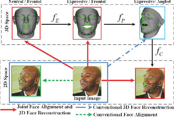 Figure 1 for Joint Face Alignment and 3D Face Reconstruction with Application to Face Recognition